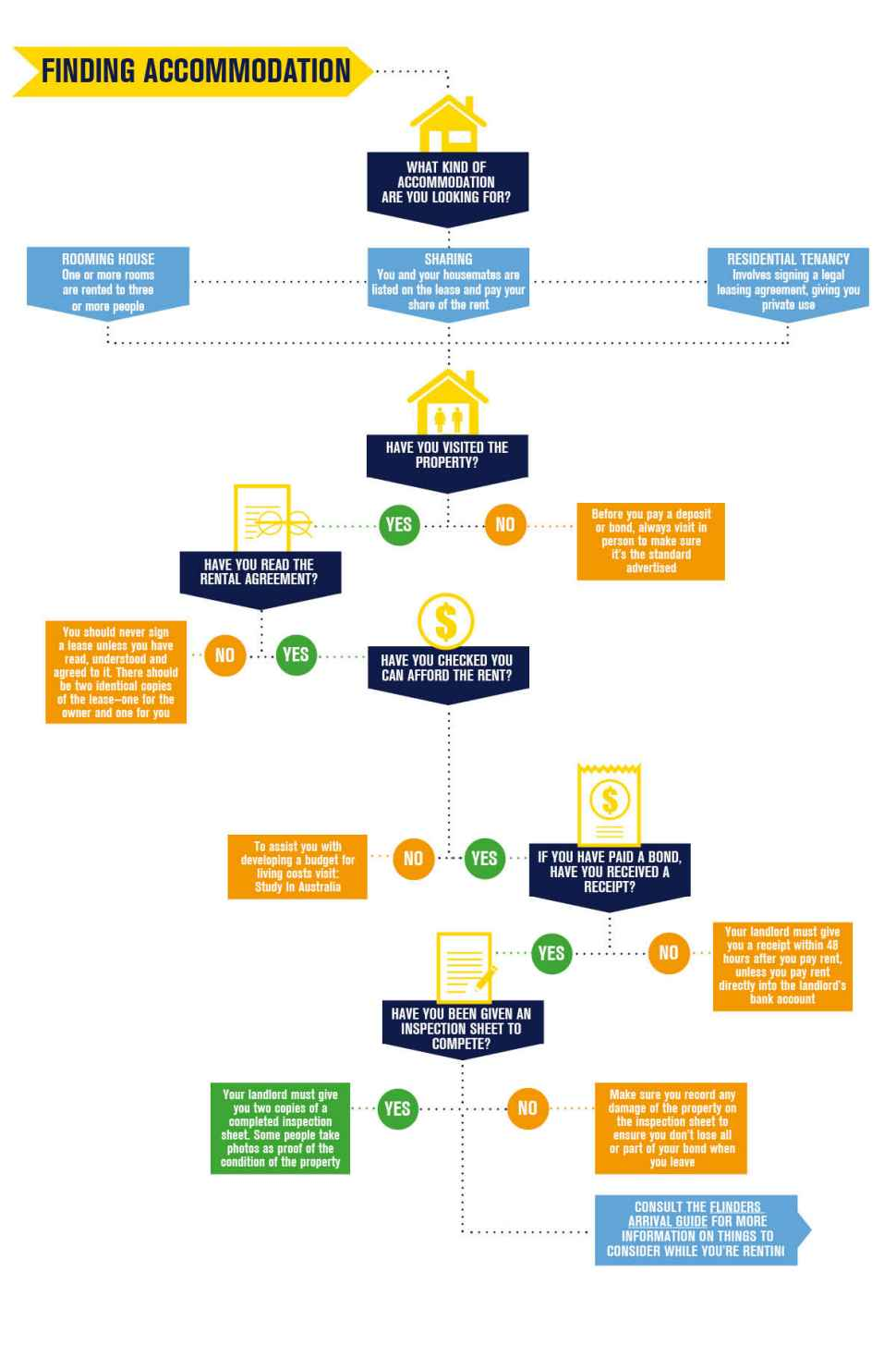A flowchart to help you work out the best type of off campus accommodation