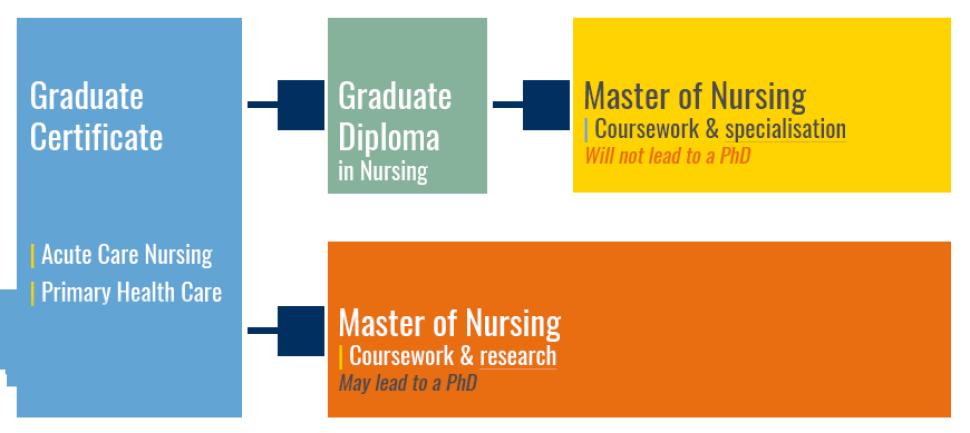 Study postgraduate nursing at Flinders - Flinders University